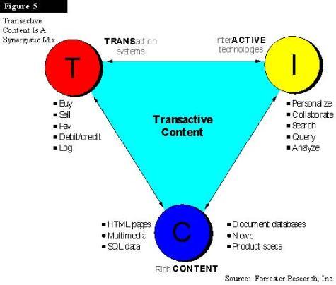 Transactive Content