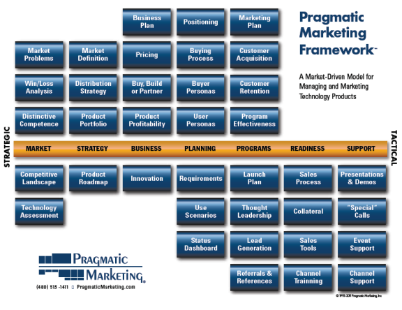 h m marketing framework