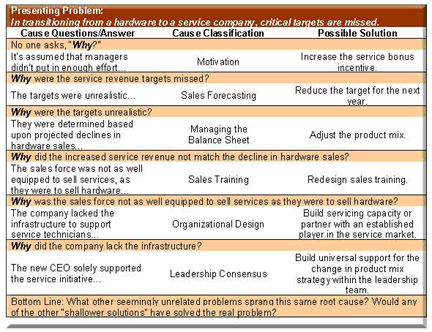 why leaders lose their way Ineffective leaders expect things from their staff members that they won't do themselves, and that's a really bad way to lead a team yet that's only one of the many ways in which ineffective leaders can not only kill team spirit, but completely lose the respect of those who report to them.