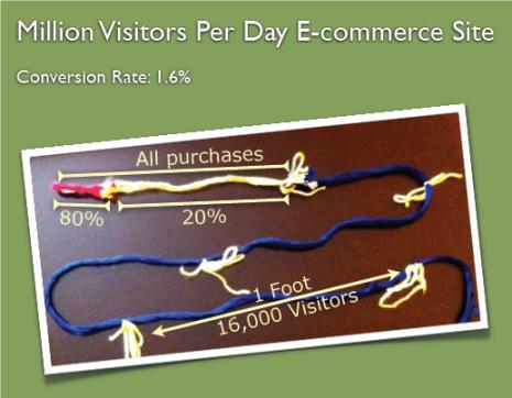 spool conversion rates
