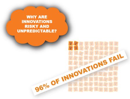 vijay innovation failure