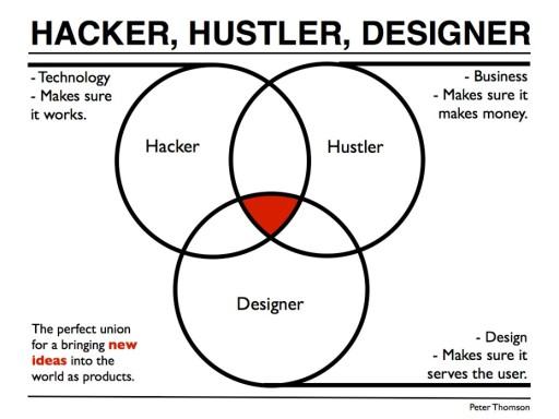 Hacker, Hustler, Designer