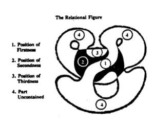 relational circuit