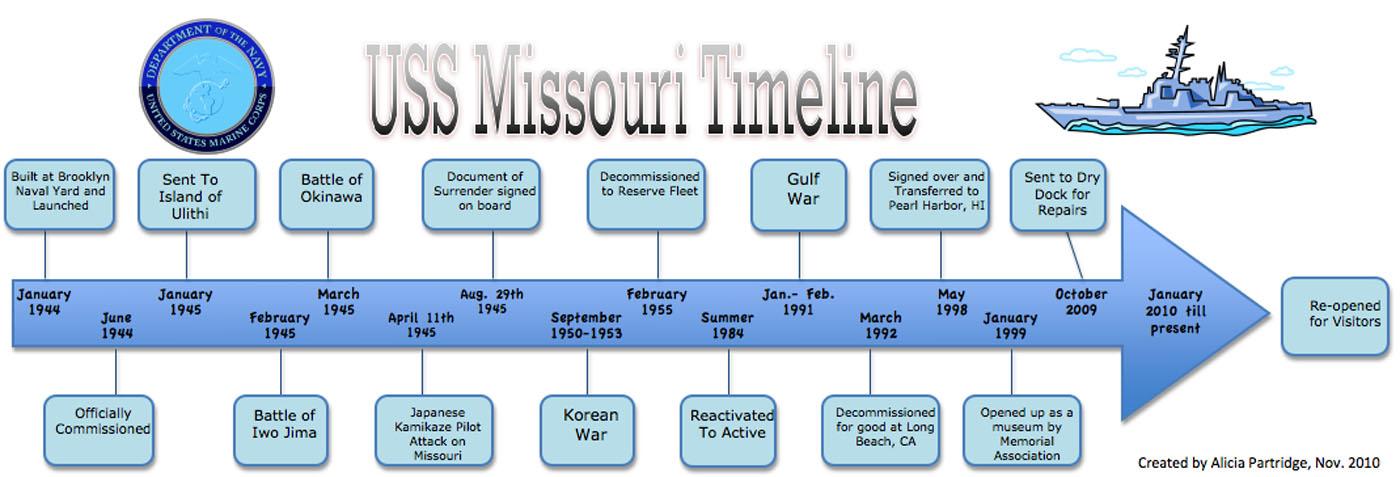 Lifelet: Mighty USS Missouri   On the Way to Somewhere Else