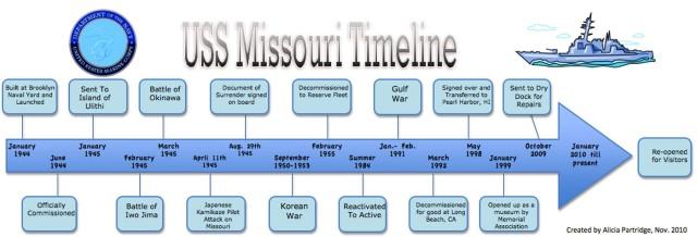 Uss-Missouri-Timeline