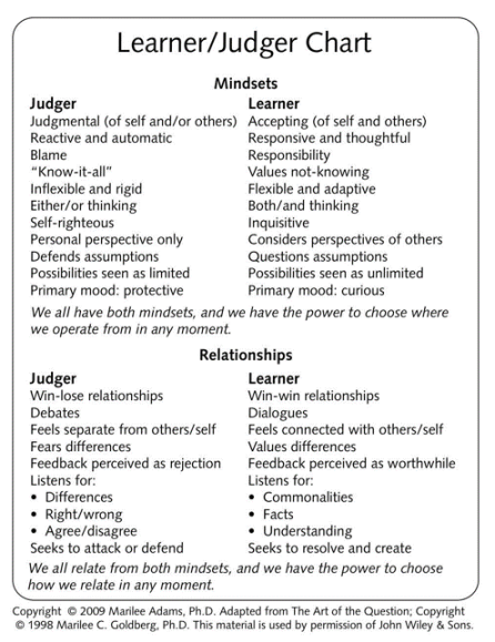 Learner Judger Chart