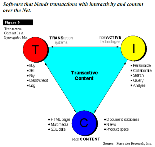 transactive content updated