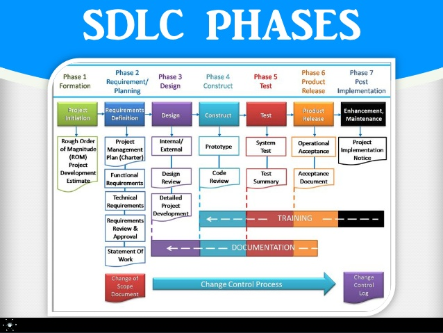 software-development-life-cycle-sdlc-4-638